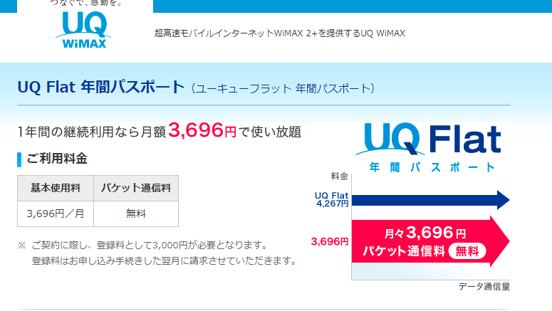 UQ WiMAX年間パスポート